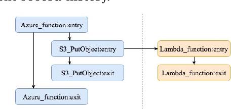 Tracing Function Dependencies across Clouds - Semantic Scholar