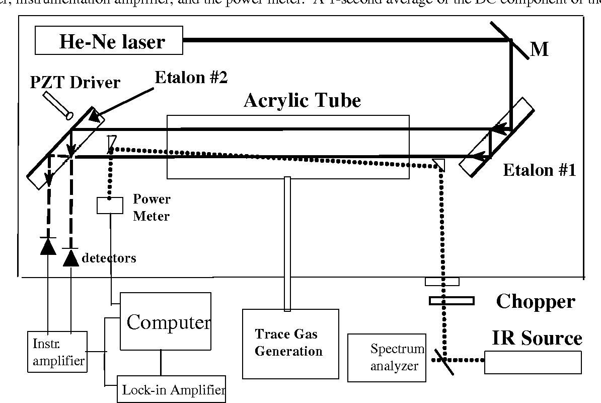 Figure 1. Experimental block diagram for modified-Jamin photothermal interferometer.