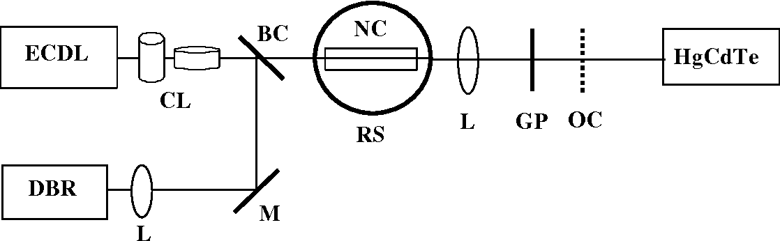 Figure 2. Block diagram of the difference frequency generation experimental set-up. L – lens, CL – cylindrical lens, M – mirror, BC – beam combiner, NC - nonlinear crystal, RS – rotation stage, GP – germanium plate, OC – optical chopper.