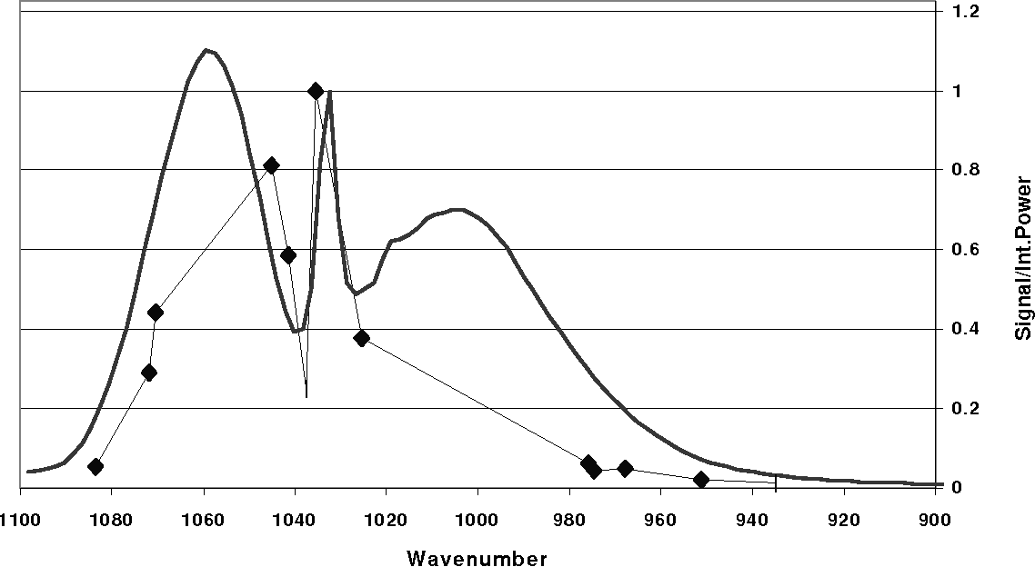 Figure 3. Spectrum of pure methanol excited with multiple CO2 laser lines. The approximate concentration of the methanol is 63 ppm.