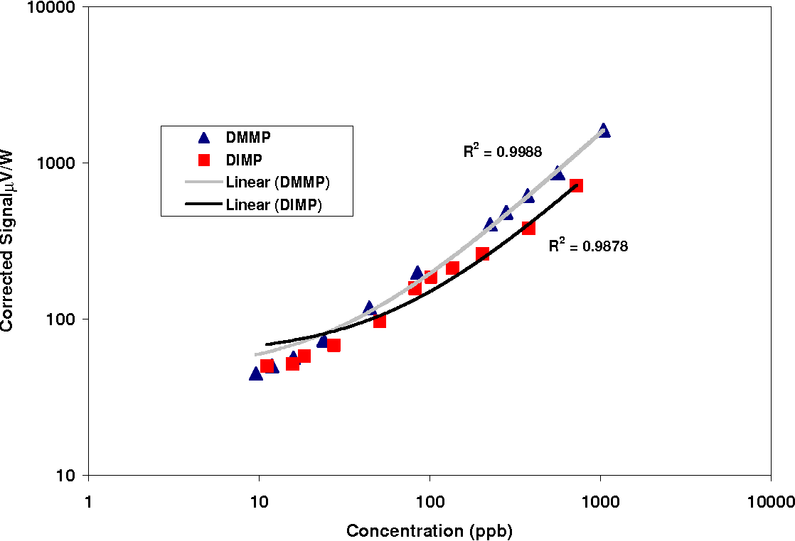 Figure 4. Log-log plot of corrected PTI signal versus DIMP and DMMP concentration.