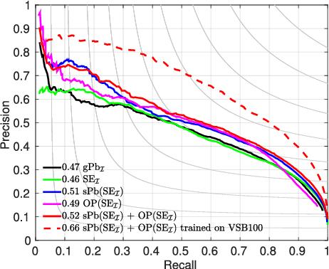 Figure 4 for Improved Image Boundaries for Better Video Segmentation