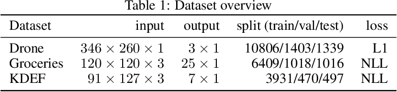 Figure 2 for Quantifying the effect of representations on task complexity