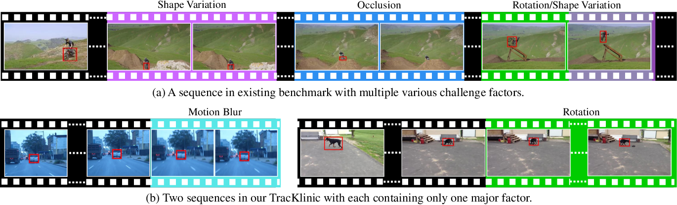 Figure 1 for TracKlinic: Diagnosis of Challenge Factors in Visual Tracking