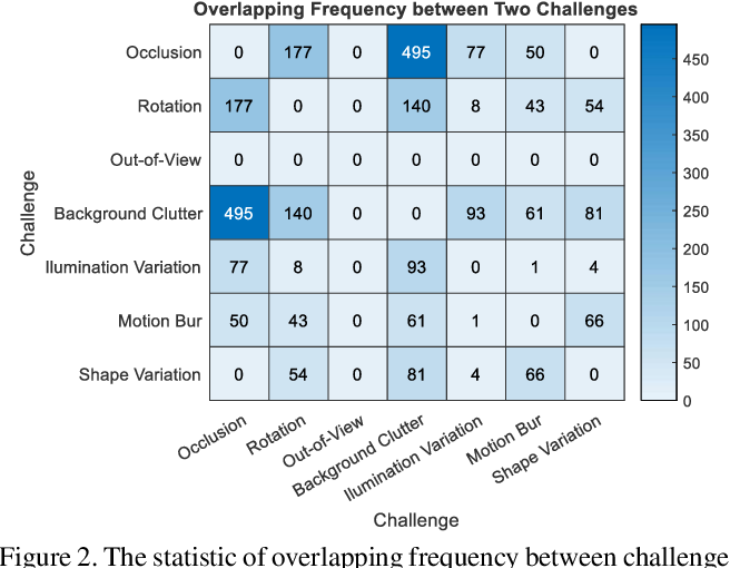 Figure 3 for TracKlinic: Diagnosis of Challenge Factors in Visual Tracking