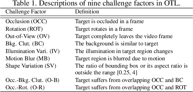 Figure 2 for TracKlinic: Diagnosis of Challenge Factors in Visual Tracking