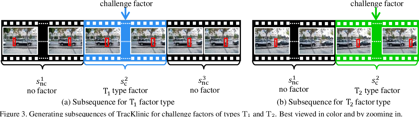 Figure 4 for TracKlinic: Diagnosis of Challenge Factors in Visual Tracking