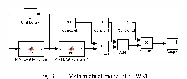 Automatic code generation of SPWM for single phase inverter by model