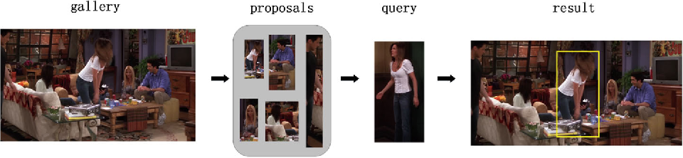 Figure 1 for FMT:Fusing Multi-task Convolutional Neural Network for Person Search