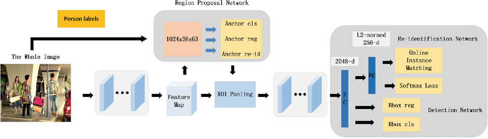 Figure 3 for FMT:Fusing Multi-task Convolutional Neural Network for Person Search