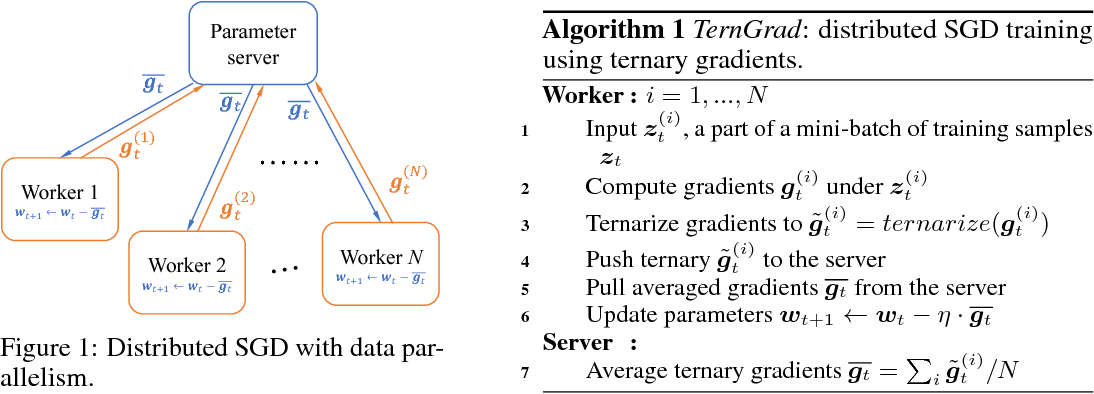 Figure 1 for TernGrad: Ternary Gradients to Reduce Communication in Distributed Deep Learning
