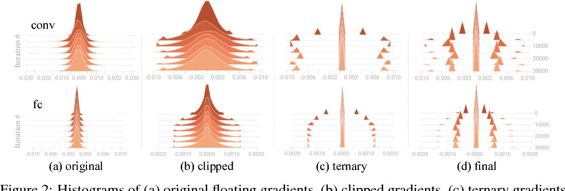 Figure 3 for TernGrad: Ternary Gradients to Reduce Communication in Distributed Deep Learning