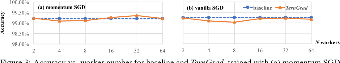 Figure 4 for TernGrad: Ternary Gradients to Reduce Communication in Distributed Deep Learning
