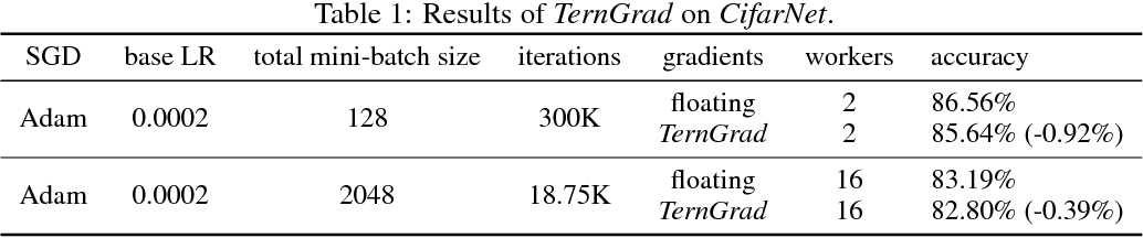 Figure 2 for TernGrad: Ternary Gradients to Reduce Communication in Distributed Deep Learning