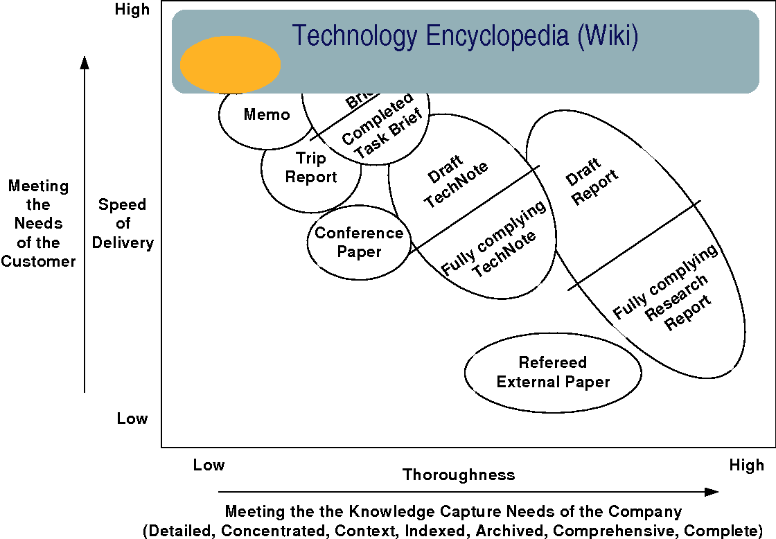 Figure 1 The place of the Wiki among other knowledge and information management technologies used in the R&D unit as conceptualised by the manager who introduced it.