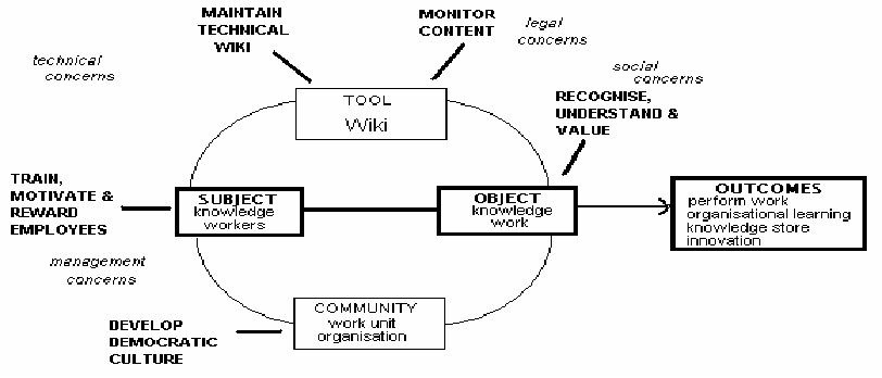 Figure 4. Elements of secondary activities related to knowledge work using a corporate Wiki