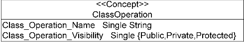 Fig. 3. Class ClassOperation presentation and its data type properties.