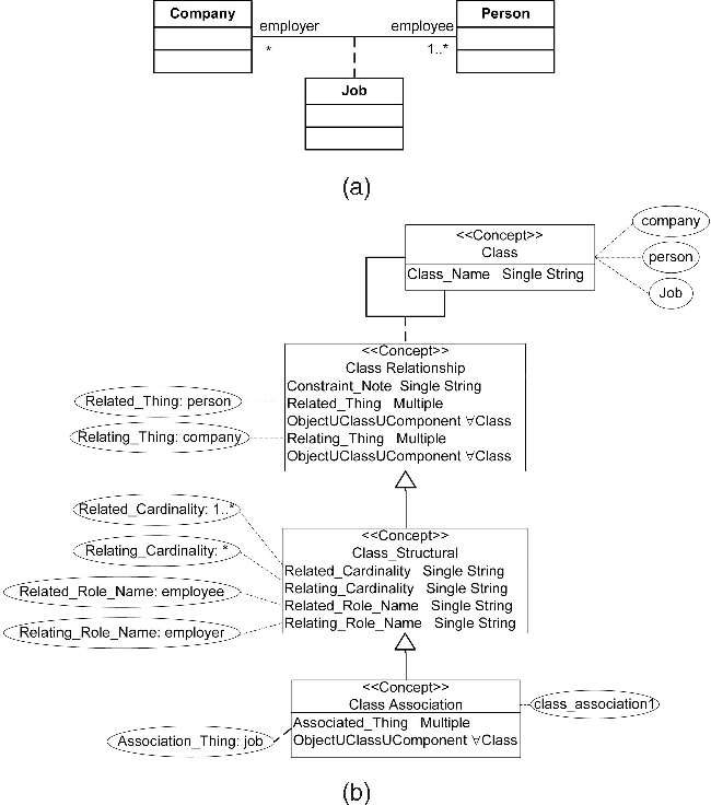 Fig. 7. Presentation of instances of classes and properties. (a) UML class diagram showing association relationship. (b) Ontology model of the class diagram.