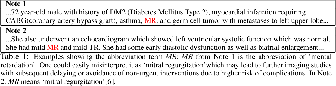 Figure 1 for A Neural Topic-Attention Model for Medical Term Abbreviation Disambiguation