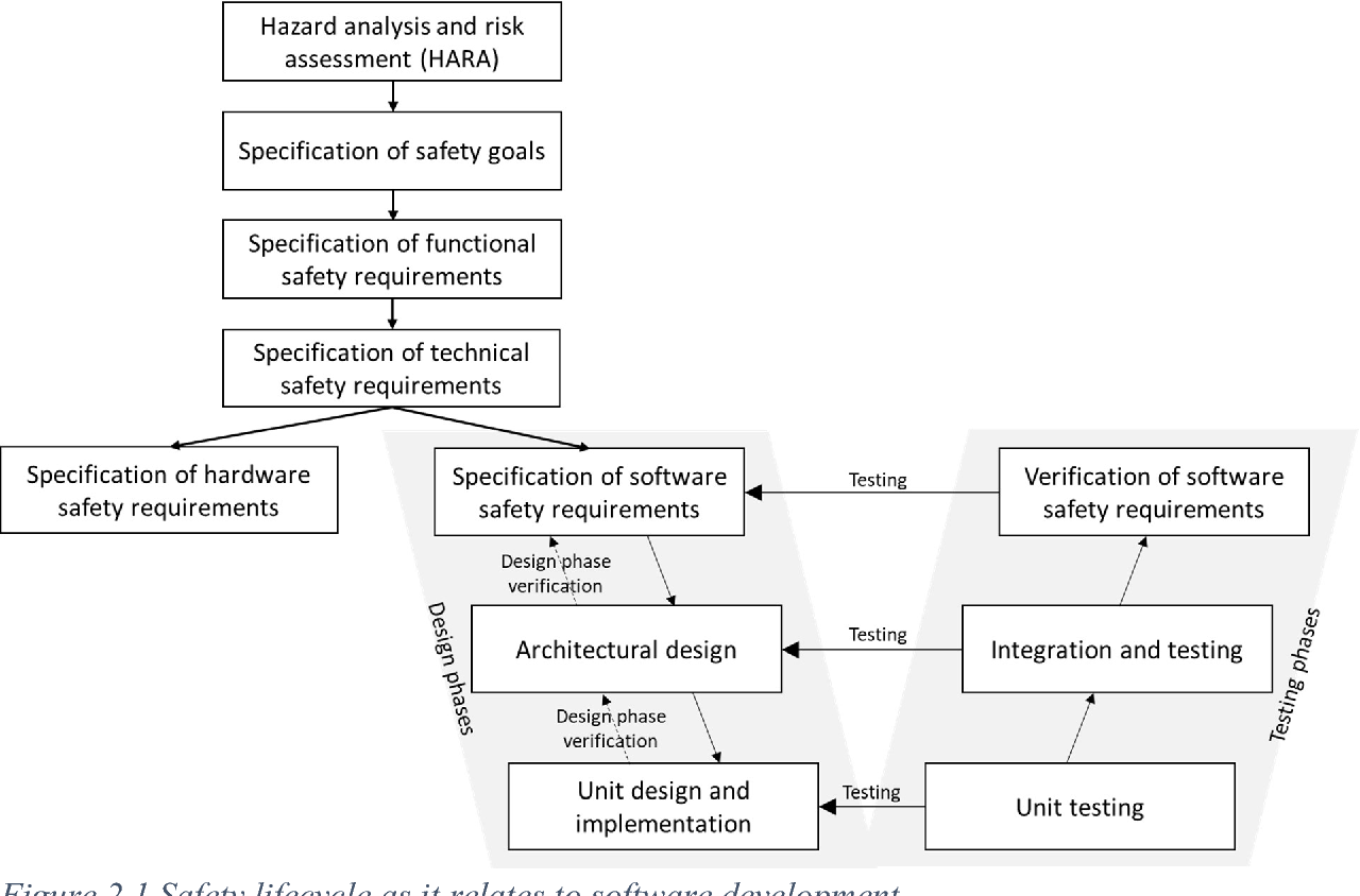 Figure 2 for Using Machine Learning Safely in Automotive Software: An Assessment and Adaption of Software Process Requirements in ISO 26262