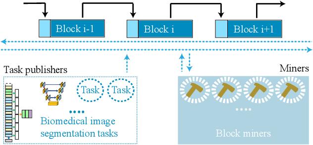 Figure 1 for Exploiting Computation Power of Blockchain for Biomedical Image Segmentation
