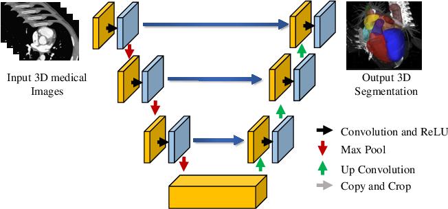 Figure 3 for Exploiting Computation Power of Blockchain for Biomedical Image Segmentation