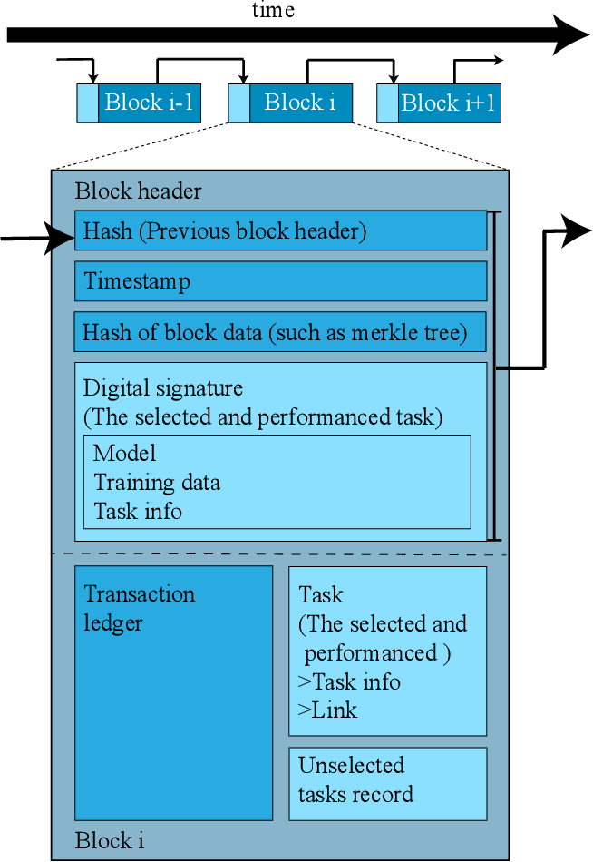 Figure 4 for Exploiting Computation Power of Blockchain for Biomedical Image Segmentation