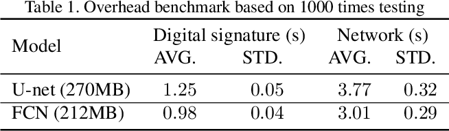 Figure 2 for Exploiting Computation Power of Blockchain for Biomedical Image Segmentation