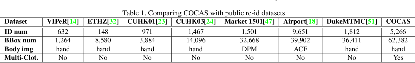 Figure 2 for COCAS: A Large-Scale Clothes Changing Person Dataset for Re-identification