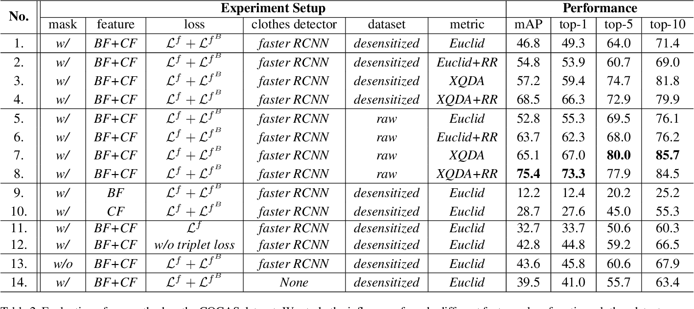 Figure 4 for COCAS: A Large-Scale Clothes Changing Person Dataset for Re-identification