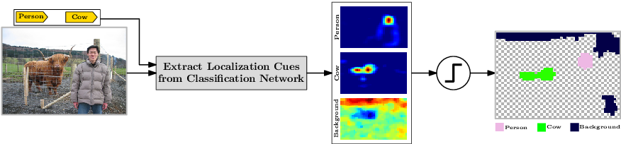 Figure 3 for Seed, Expand and Constrain: Three Principles for Weakly-Supervised Image Segmentation