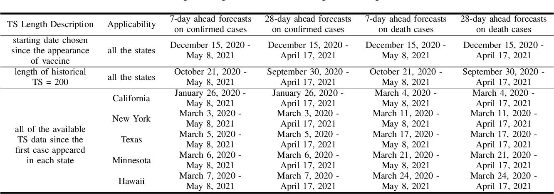 Figure 4 for Empirical Quantitative Analysis of COVID-19 Forecasting Models