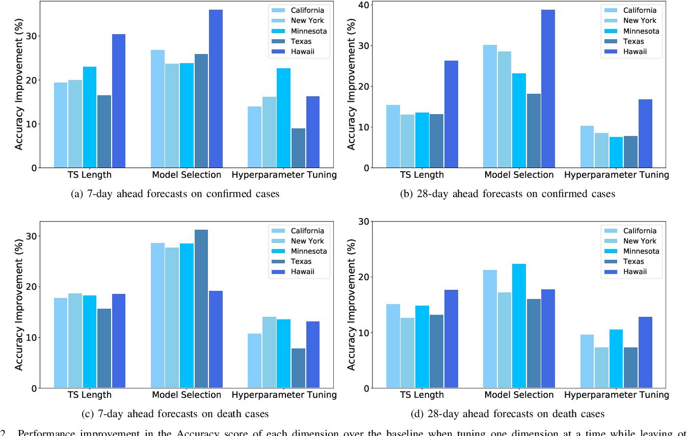 Figure 2 for Empirical Quantitative Analysis of COVID-19 Forecasting Models