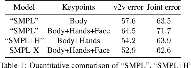 Figure 2 for Expressive Body Capture: 3D Hands, Face, and Body from a Single Image