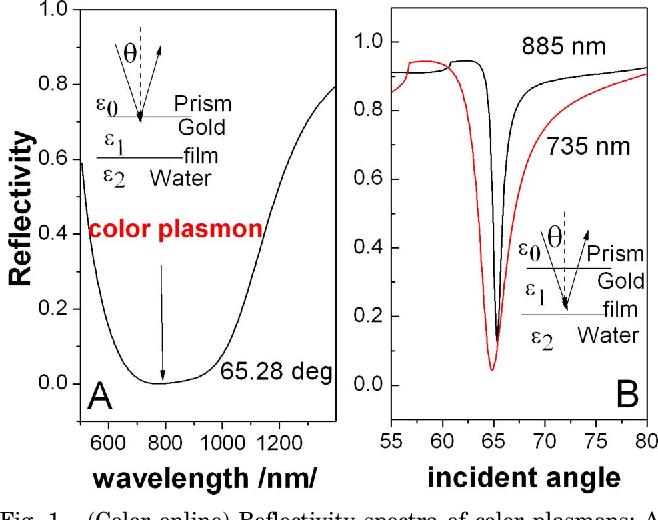 Fig. 1. (Color online) Reflectivity spectra of color plasmons: A, wavelength spectrum; B, angular spectrum.