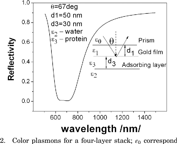 Fig. 2. Color plasmons for a four-layer stack; ε0 corresponds to the required refractive index.