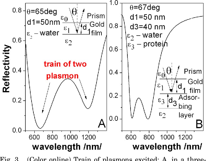 Fig. 3. (Color online) Train of plasmons excited: A, in a threelayer stack and B, in a four-layer stack; compare with Fig. 1A and Fig. 2, respectively; simulations are based on Fresnel's theory.