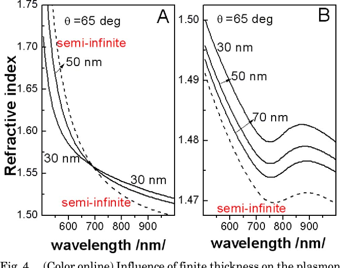 Fig. 4. (Color online) Influence of finite thickness on the plasmon refractive index in a three-layer stack A, of a gold layer and B, of an aluminum layer (the thickness of the metal layer is indicated on the curves).