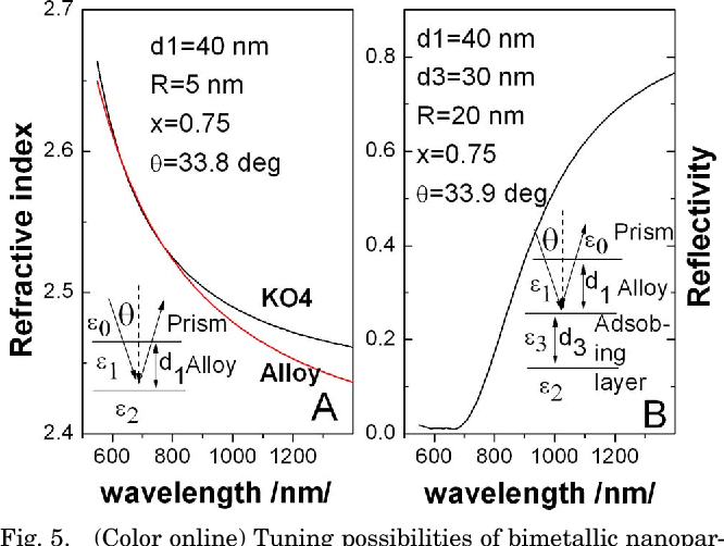 Fig. 5. (Color online) Tuning possibilities of bimetallic nanoparticle alloy: A, plasmon effective index matching with the glass refractive index; B, color plasmons in a four-layer stack.