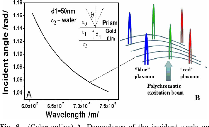Fig. 6. (Color online) A, Dependence of the incident angle on wavelength provided that Eq. (3) holds for a wide spectral region; B, curved surface prism–metal gives an opportunity for wave-