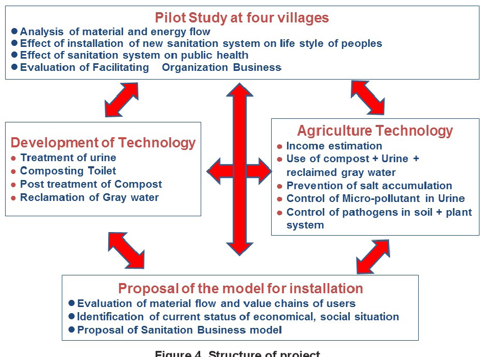 PDF] Interdisciplinary Water and Sanitation Project in