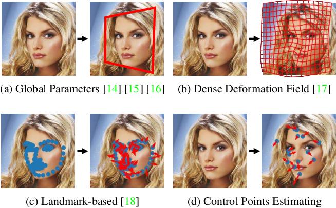 Figure 2 for WarpGAN: Automatic Caricature Generation