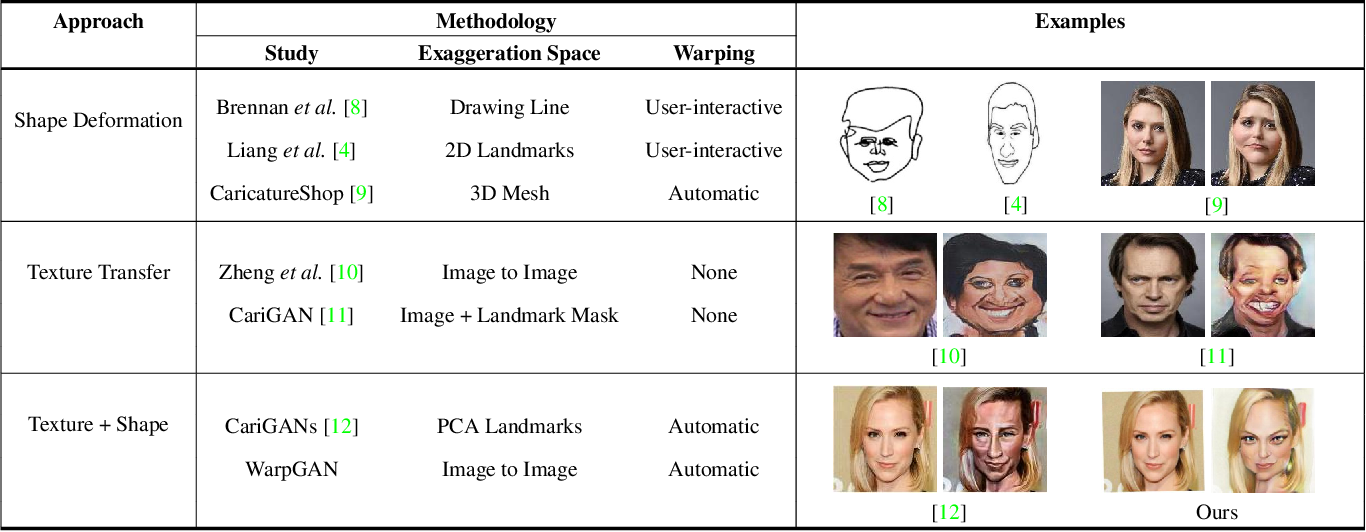 Figure 1 for WarpGAN: Automatic Caricature Generation