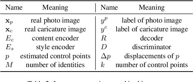 Figure 3 for WarpGAN: Automatic Caricature Generation