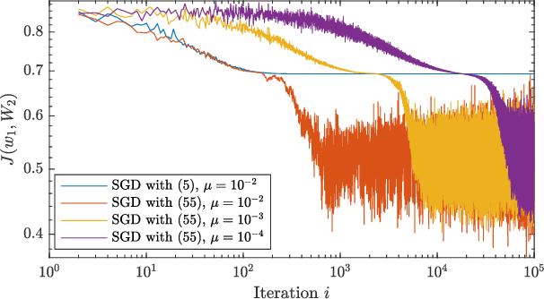 Figure 2 for Second-Order Guarantees of Stochastic Gradient Descent in Non-Convex Optimization