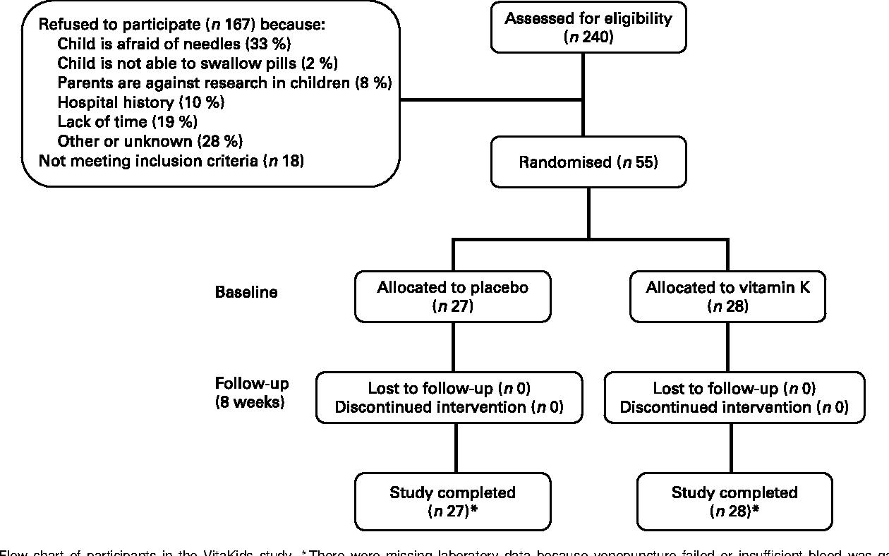Figure 1 From The Effect Of Menaquinone 7 Vitamin K2
