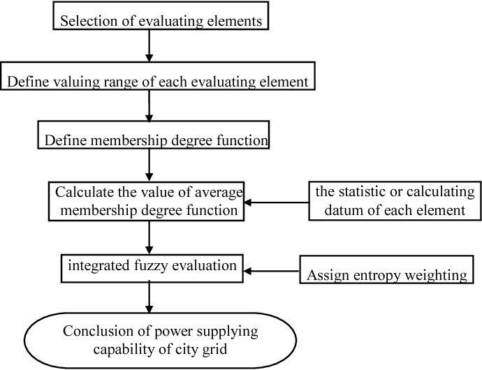 Figure 1. Flow chart of power supply evaluation in city network