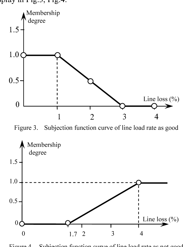 Figure 4. Subjection function curve of line load rate as not good