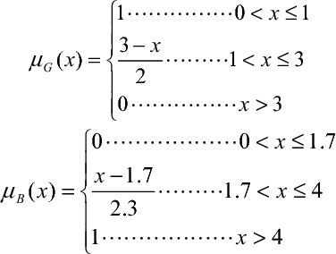 TABLE I. DISTRIBUTION TABLE OF LINE LOSS'S FREQUENCE AND FREQUENCY