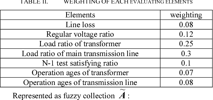 TABLE II. WEIGHTING OF EACH EVALUATING ELEMENTS